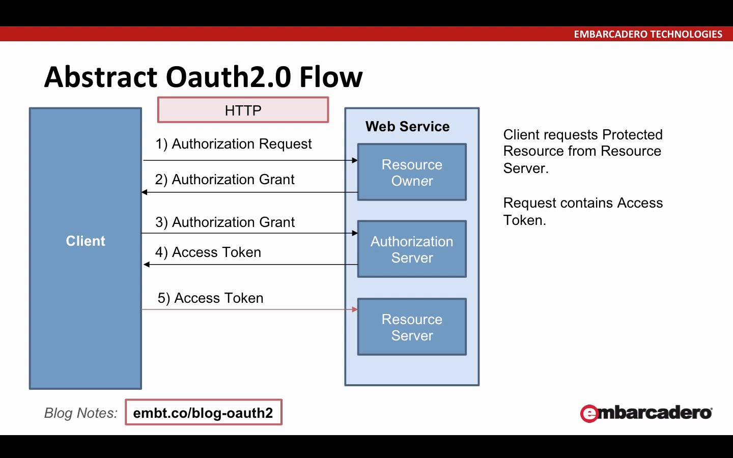Implement OAuth2 Via REST Client In Delphi Firemonkey With Object